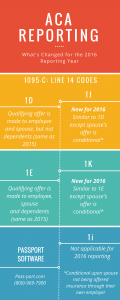 infographic-1095-c-aca-reporting-for-2016-update