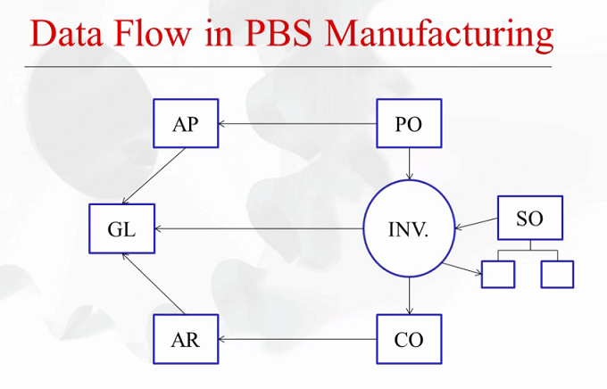 Picture of data flow chart